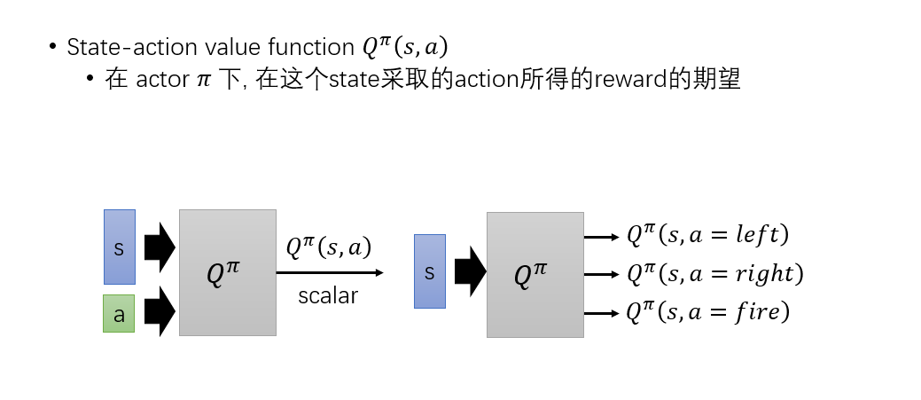 Q-Function