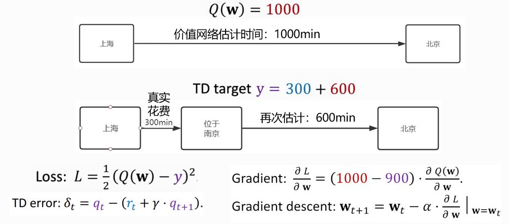 TD算法简单解释