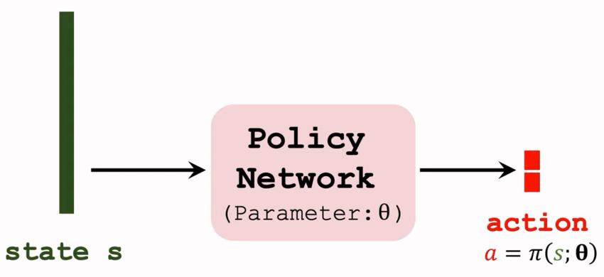 DDPG的策略网络