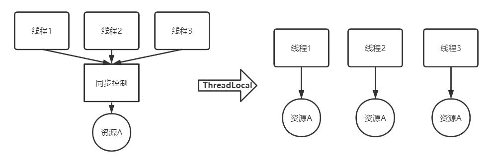 ThreadLocal介绍